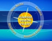 Purpose, Vision, and Values